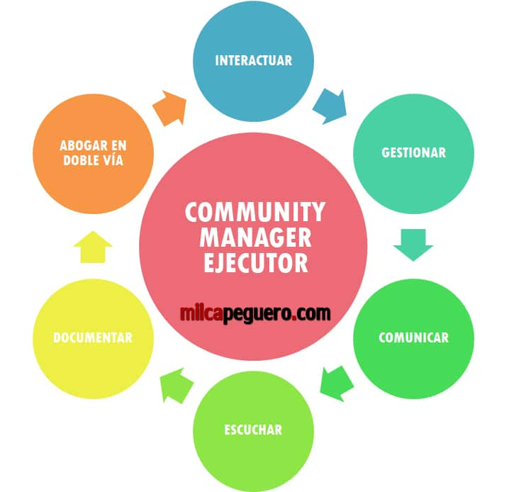 Community Manager Ejecutor