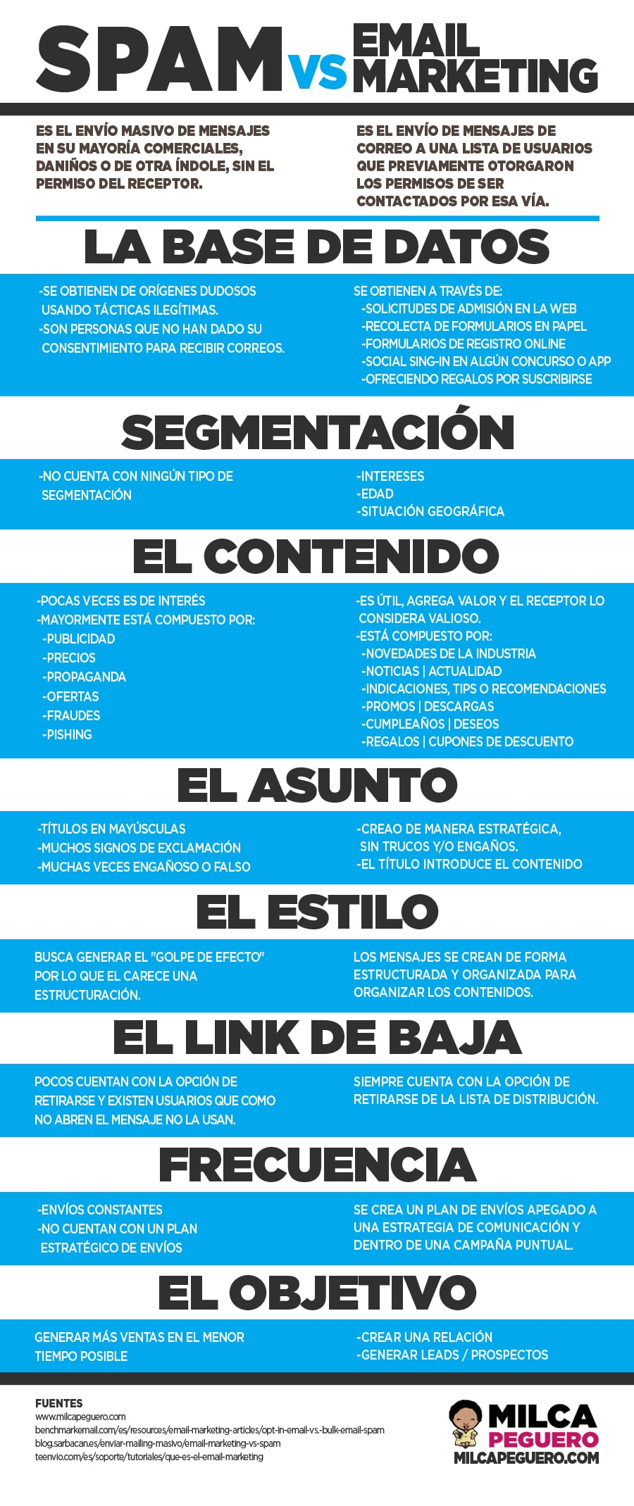 Infografía EMAIL MARKETING vs SPAM
