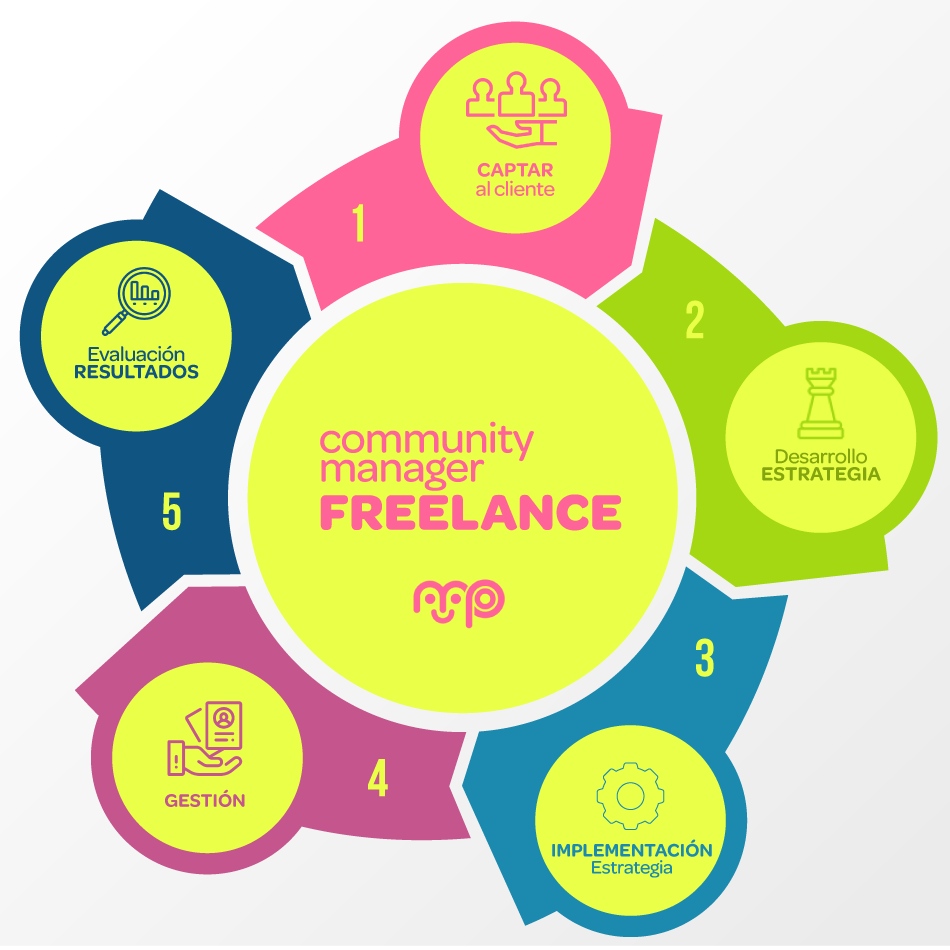 Community Manager Freelance, 4 Tipos de Community Managers