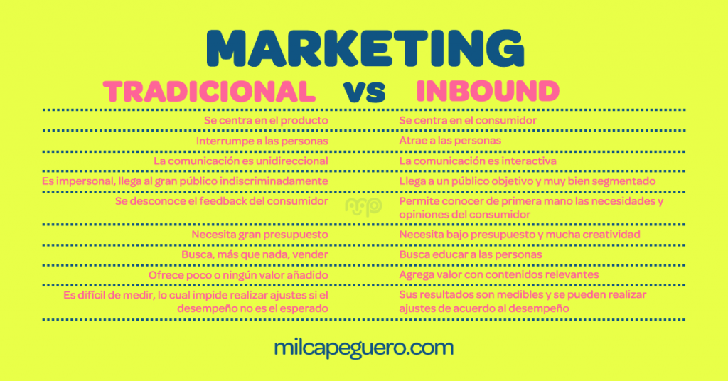 Diferencia entre inbound Marketing y Marketing Tradicional, ¿Qué es Inbound Marketing y cómo ayuda tu negocio a vender?